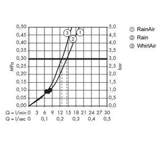 Ručná sprcha 120 3jet, biela/chróm, Raindance Select E