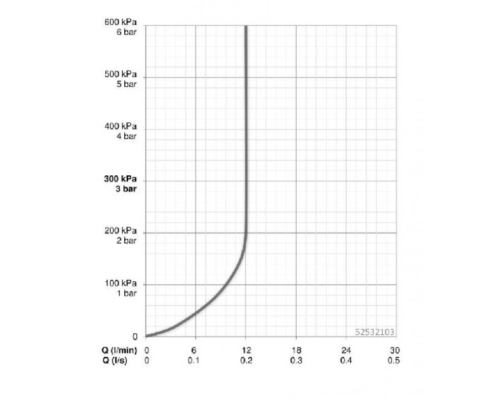 5253 2103 drezová stenová batéria VANTIS