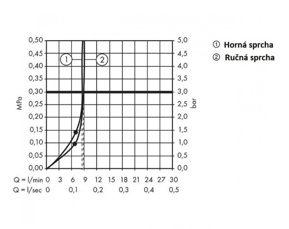 Sprchová súprava s termostatickou batériou Ecostat Comfort, CROMA, chróm