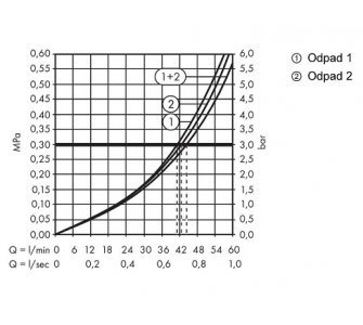 15981180 uzatvárací a prepínací ventil Trio