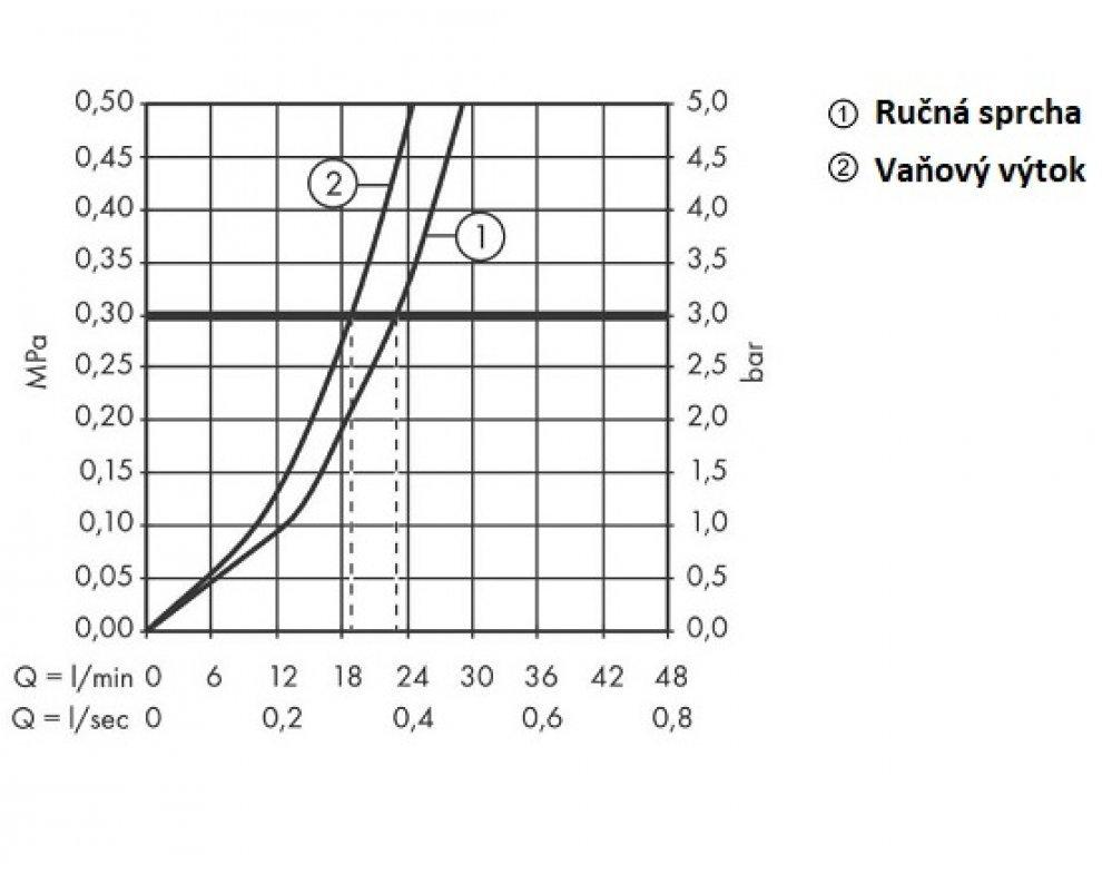 15472400 vaňová batéria PuraVida biela/chrom