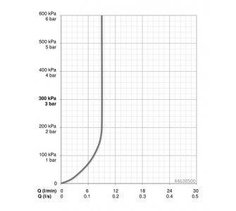 Ručná sprcha, 1 -polohová, 9l/min, HANSABASICJET STYLE
