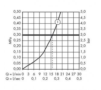 31680000 HG Metris páková sprchová batéria