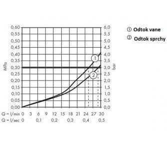 Termostatická batéria pod omietku s uzatváracím a prepínacím ventilom PuraVida, biela/chróm