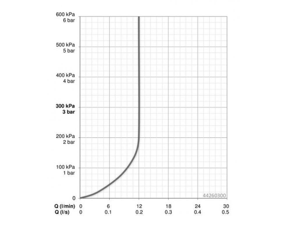 4426 0300 hlavová sprcha HANSAVIVA