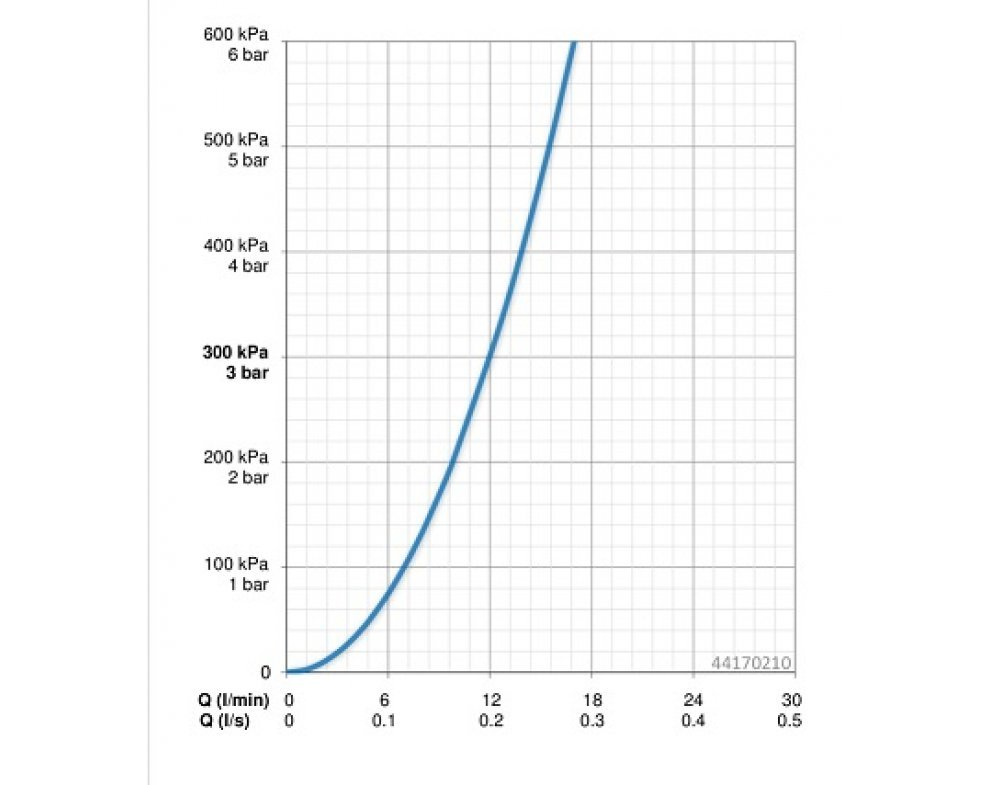 4417 0210 sprchový set pre vaňové batérie HANSAVIVA