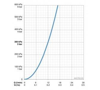 4417 0110 súprava pre vaňové batérie HANSAVIVA