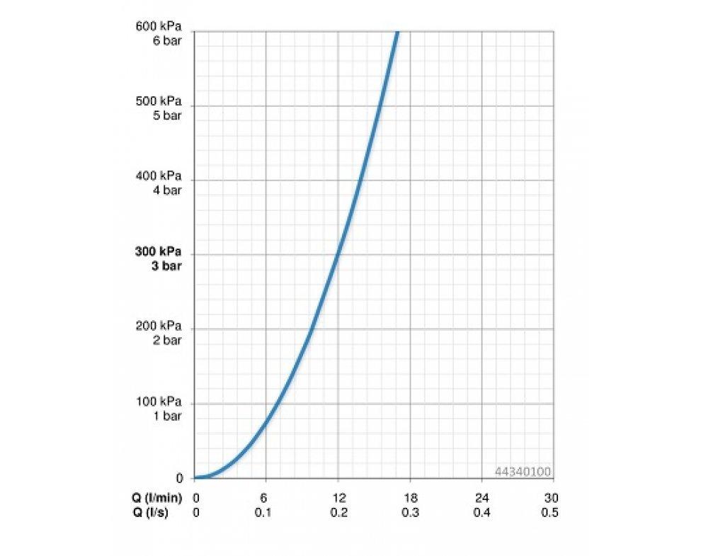 4434 0100 ručná sprcha HANSAVIVA