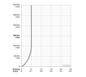 5755 2203 páková umývadlová batéria HANSALOFT
