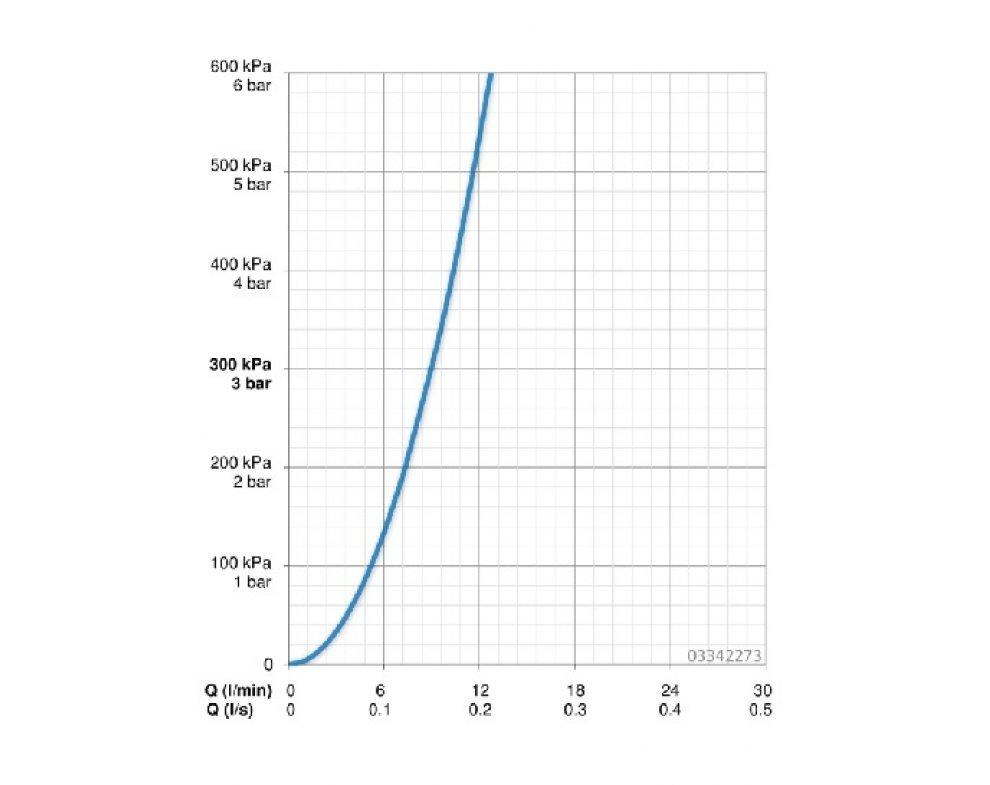 03342273 drezová batéria s vyťahovacou sprchou HANSARONDA