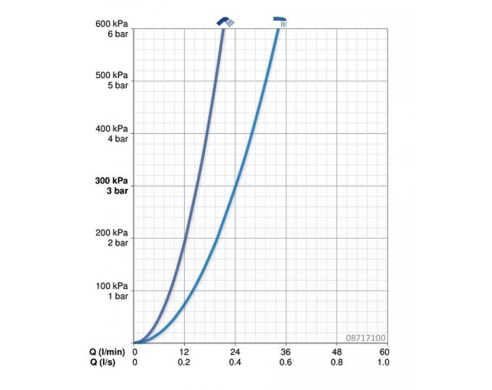 batéria vaňová termostatická bez príslušenstva, HANSACARE