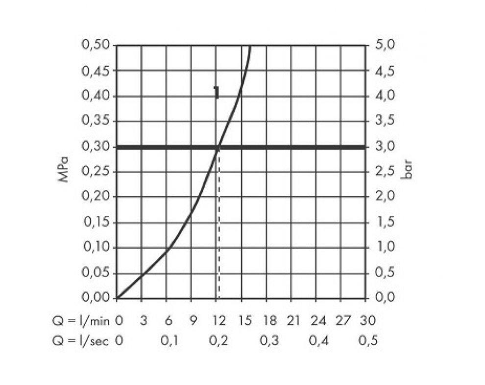 Páková sprchová batéria, chróm Metris S