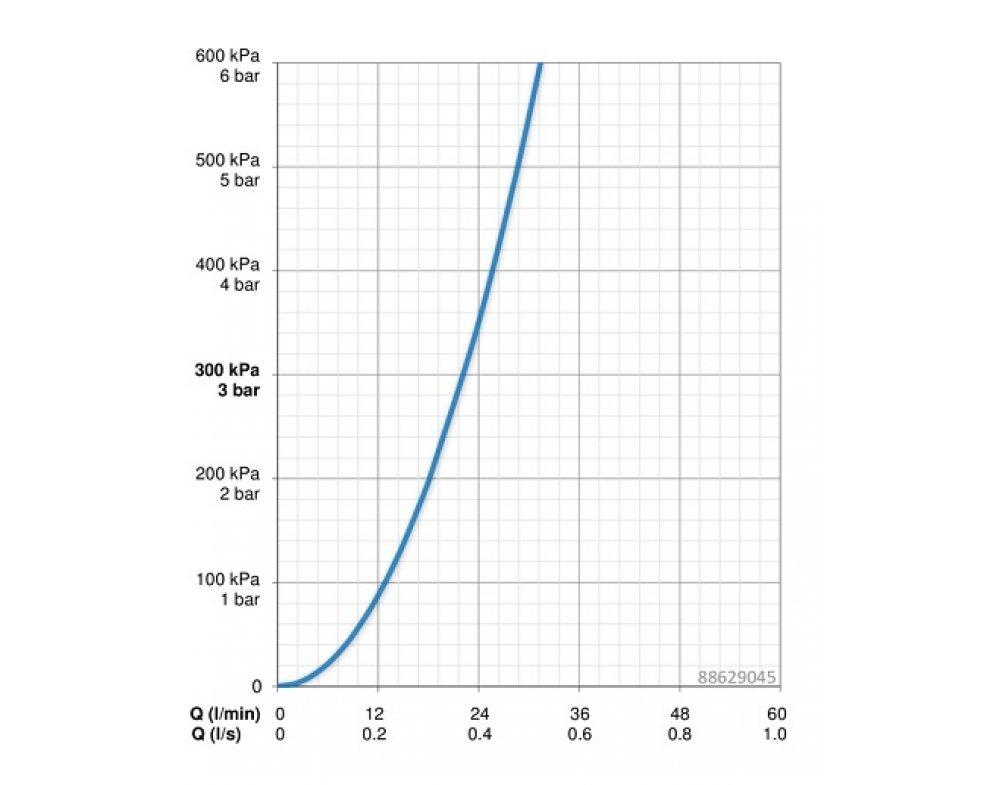 Termostatická funkčná jednotka HANSAMIX
