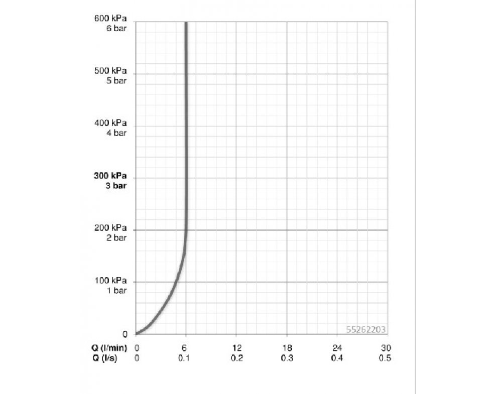 umývadlová stojanková batéria, HANSARONDA
