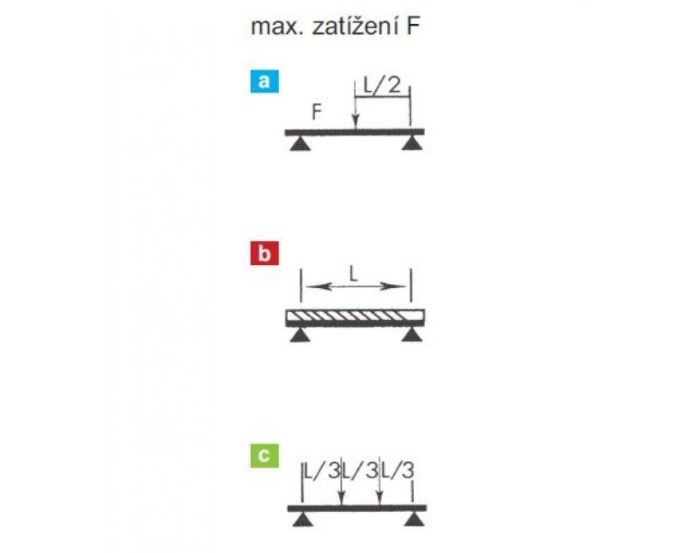 nosník C 25x20, l - 2000mm zn. (88831272000)