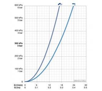 batéria vaňová stenová termostatická s Wellfit, biela-chróm, HANSAEMOTION