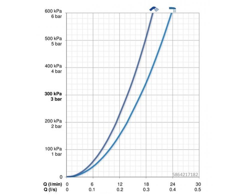 batéria vaňová stenová termostatická, biela-chróm, HANSAEMOTION
