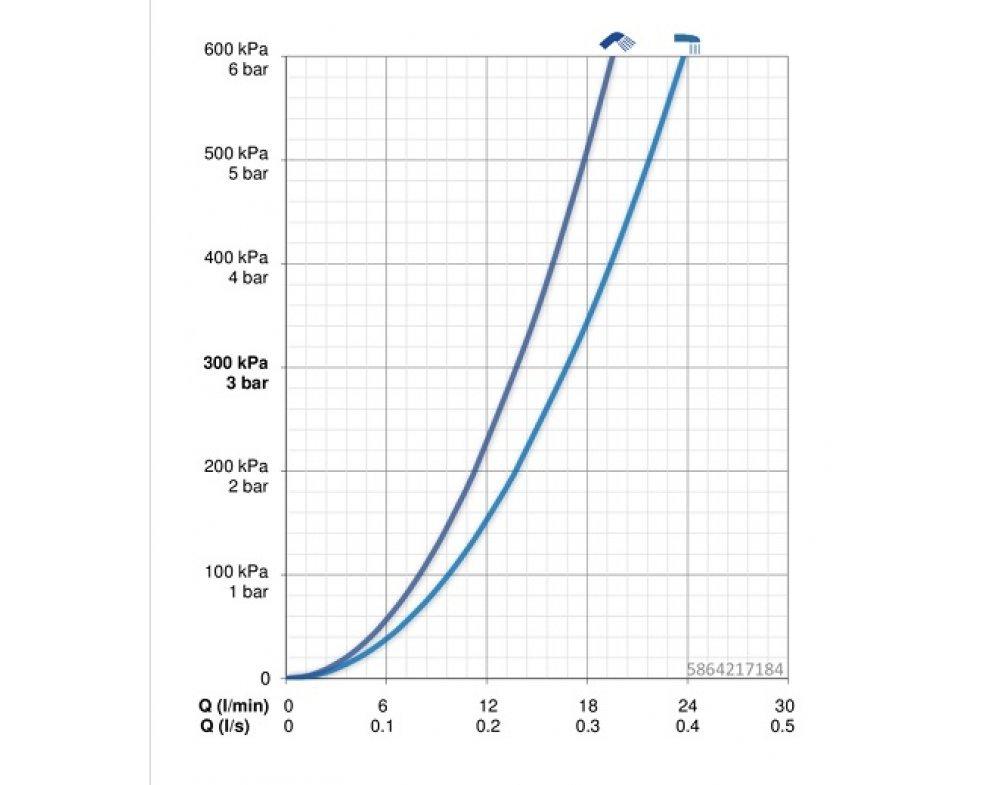batéria vaňová termostatická, HANSAEMOTION, chróm/antracit